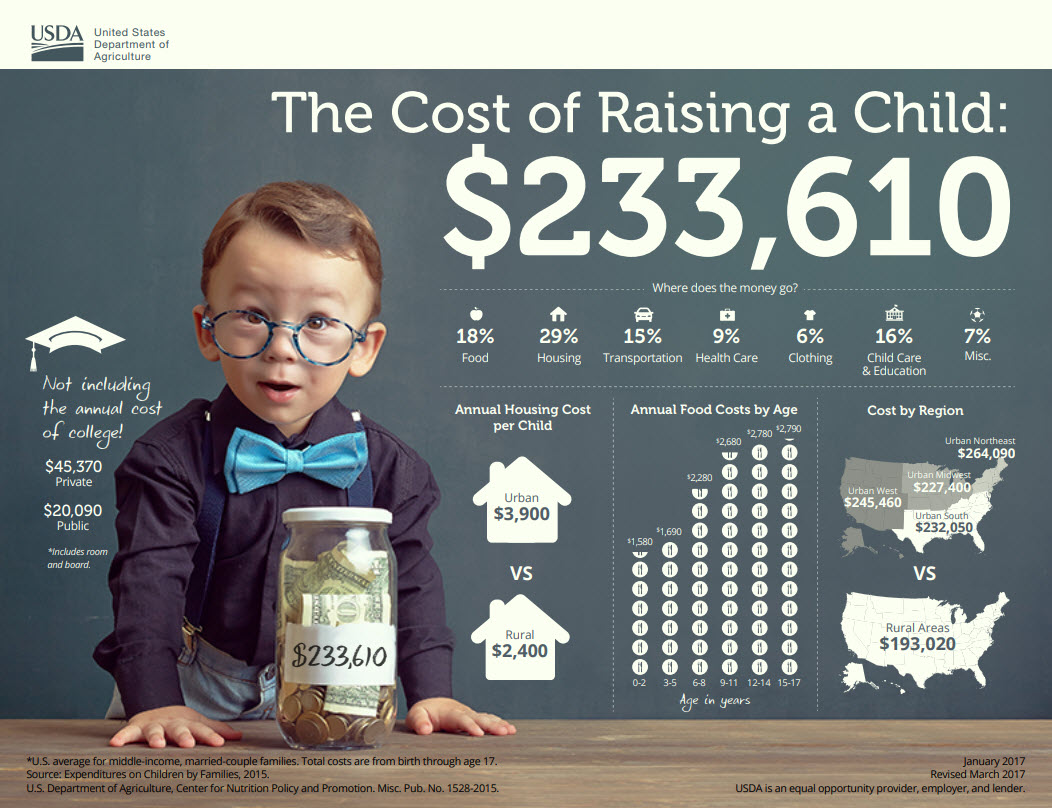 USDA Cost of Raising a Child Infographic