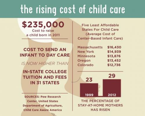 Cost of Childcare Chart